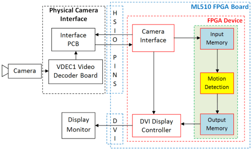 small resolution of electronics 05 00010 g003 figure 3 dataflow diagram of the proposed and developed motion detection system