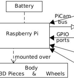 electronics free full text pibot an open low cost robotic sony wiring harness diagram further printable worksheets on subject [ 2179 x 1139 Pixel ]