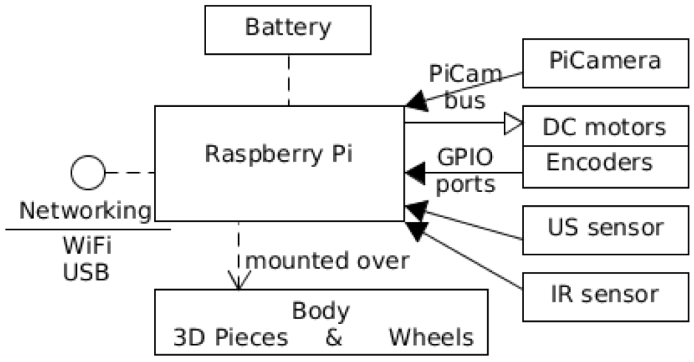 medium resolution of electronics free full text pibot an open low cost robotic sony wiring harness diagram further printable worksheets on subject