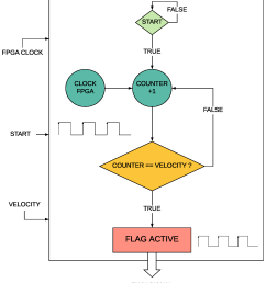 electronics free full text control system in open source fpga block diagram of the fpga logo robot [ 1676 x 1886 Pixel ]