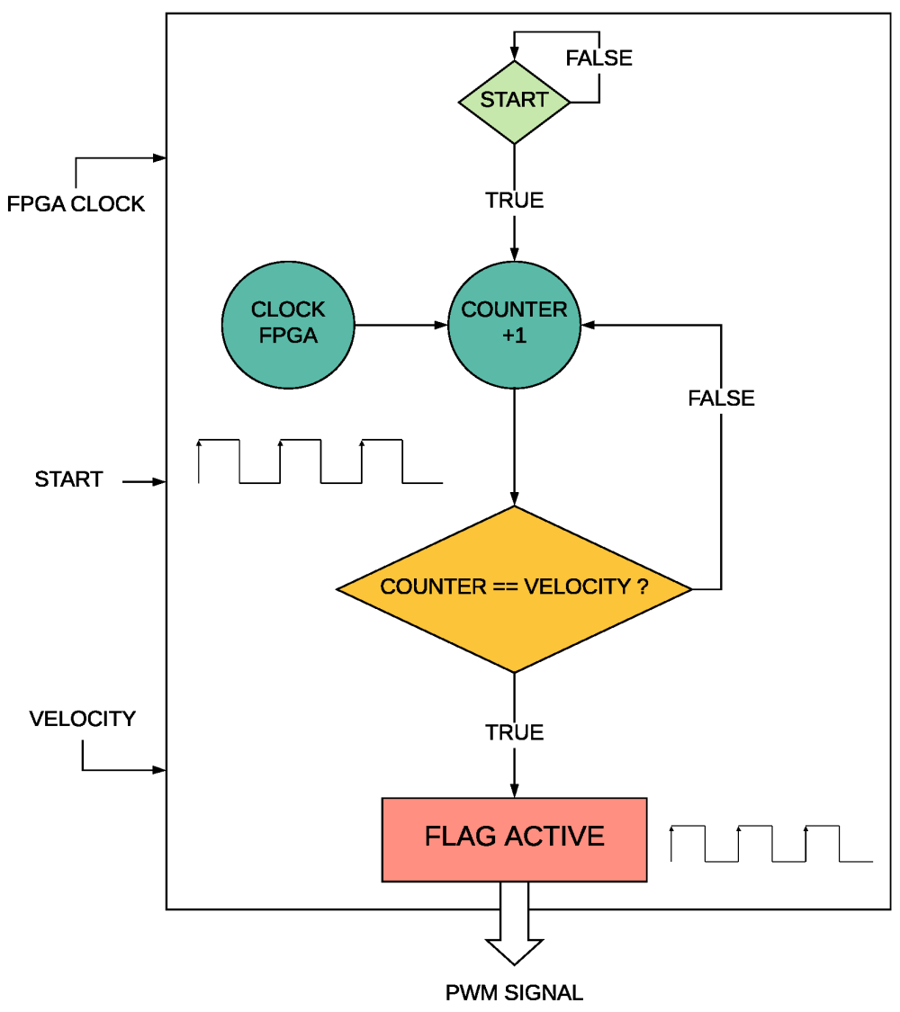 medium resolution of electronics free full text control system in open source fpga block diagram of the fpga logo robot