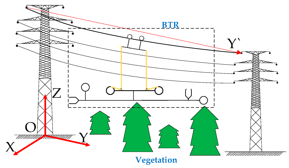 medium resolution of electronics free full text dynamic network topology control of ptz cameras outdoor ptz camera wiring diagram