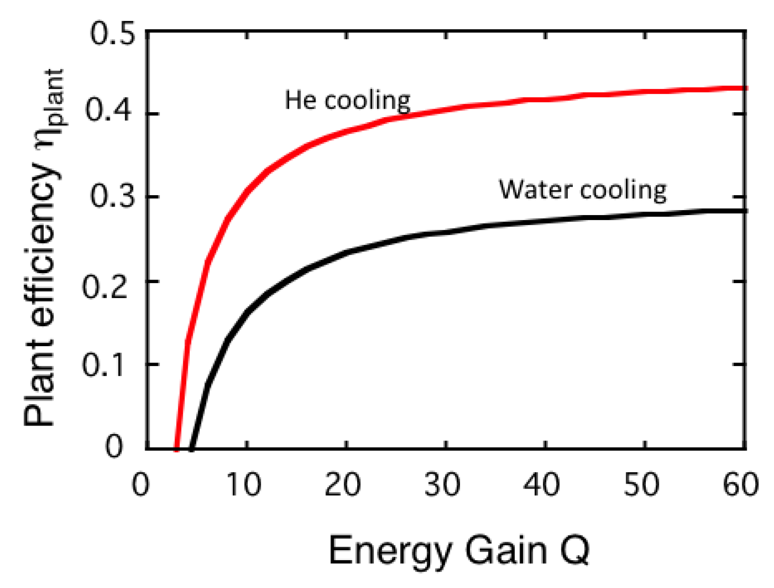 Energies