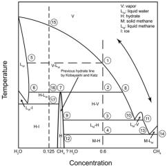 Phase Diagram Solid Liquid Gas 2007 Dodge 3500 Wiring Methane Hydrate Ethane