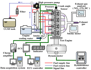 Energies | Free FullText | Effect of TwoStage Fuel Injection Parameters on NOx Reduction