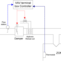 Trane Vav Wiring Diagram 96 Nissan Maxima Energies Free Full Text Development Of A Terminal