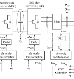 energies free full text an analysis of variable speed wind no turbine wind generator wiring diagram  [ 4141 x 1539 Pixel ]