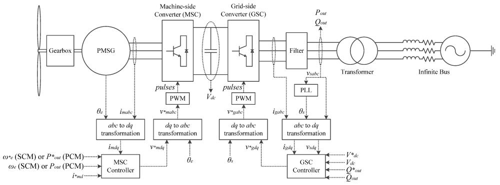 medium resolution of energies free full text an analysis of variable speed wind no turbine wind generator wiring diagram