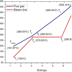 Temperature Enthalpy Diagram For Water Krone Rj12 Wiring Energies Free Full Text Development Of Natural Gas