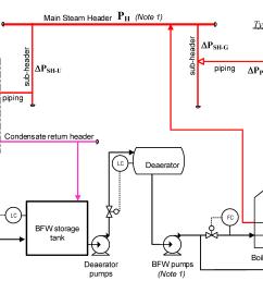 energies 08 01114 g003 figure 3 process flow diagram a  [ 6148 x 2482 Pixel ]