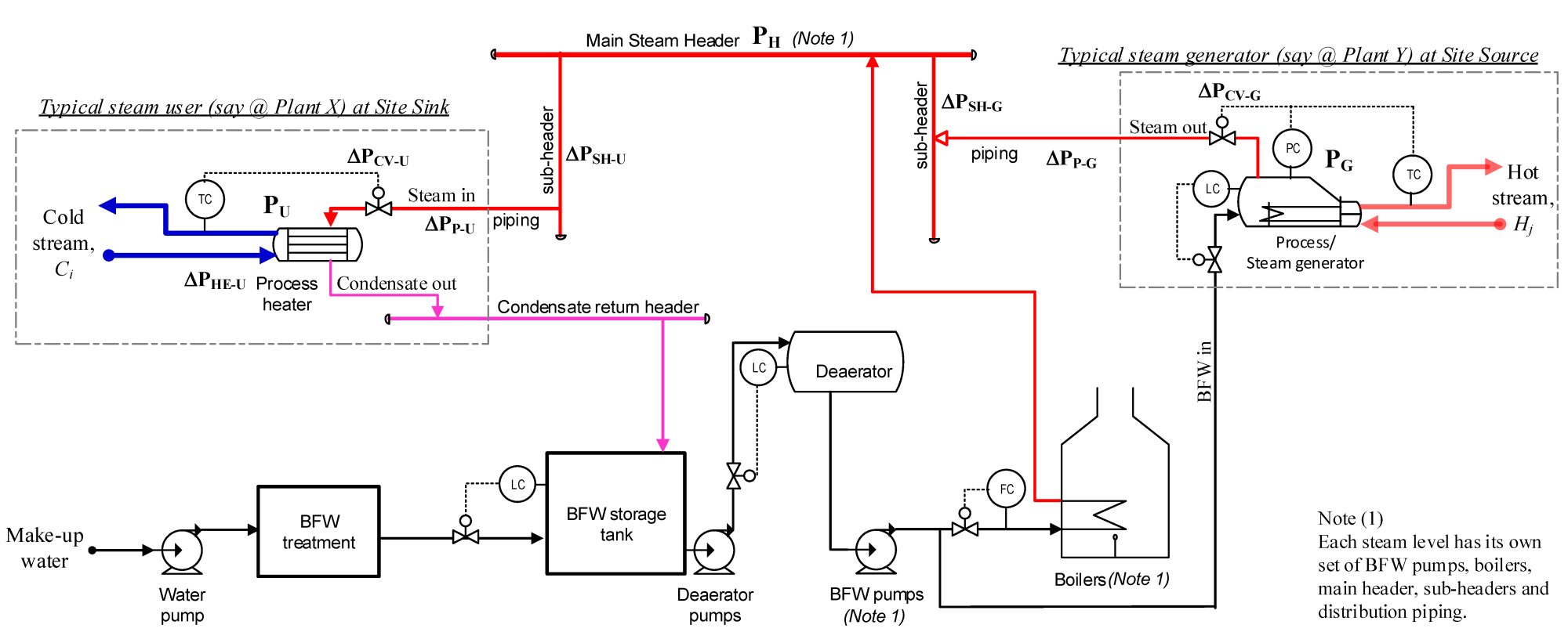 hight resolution of energies 08 01114 g003 figure 3 process flow diagram a