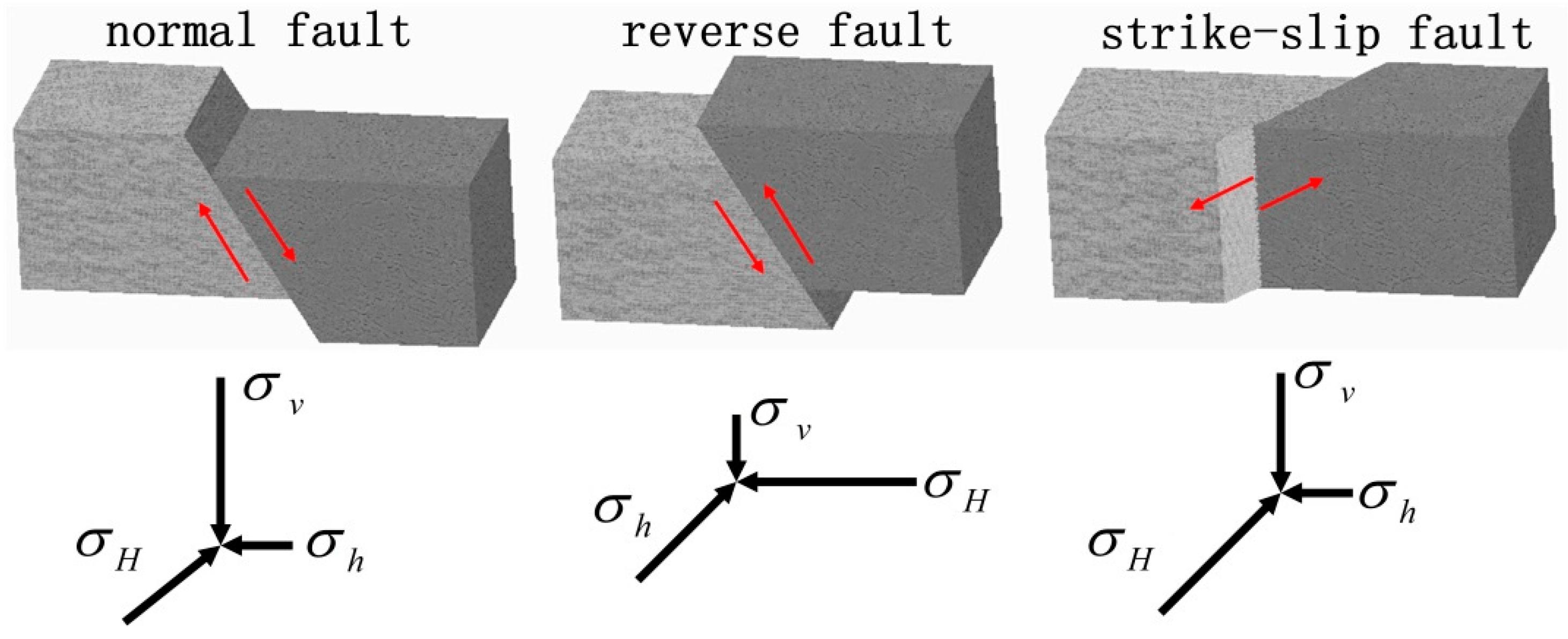 strike slip fault block diagram vertebrae blank energies free full text determination of fracture