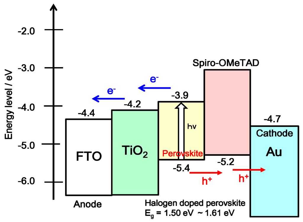 Solar Cell Diagram Solar Cell