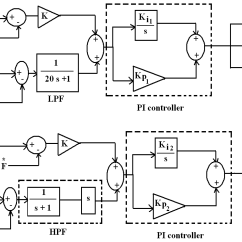 Pi Controller Block Diagram Speed Tech Lights Wiring Energies Free Full Text A Frequency Control Approach