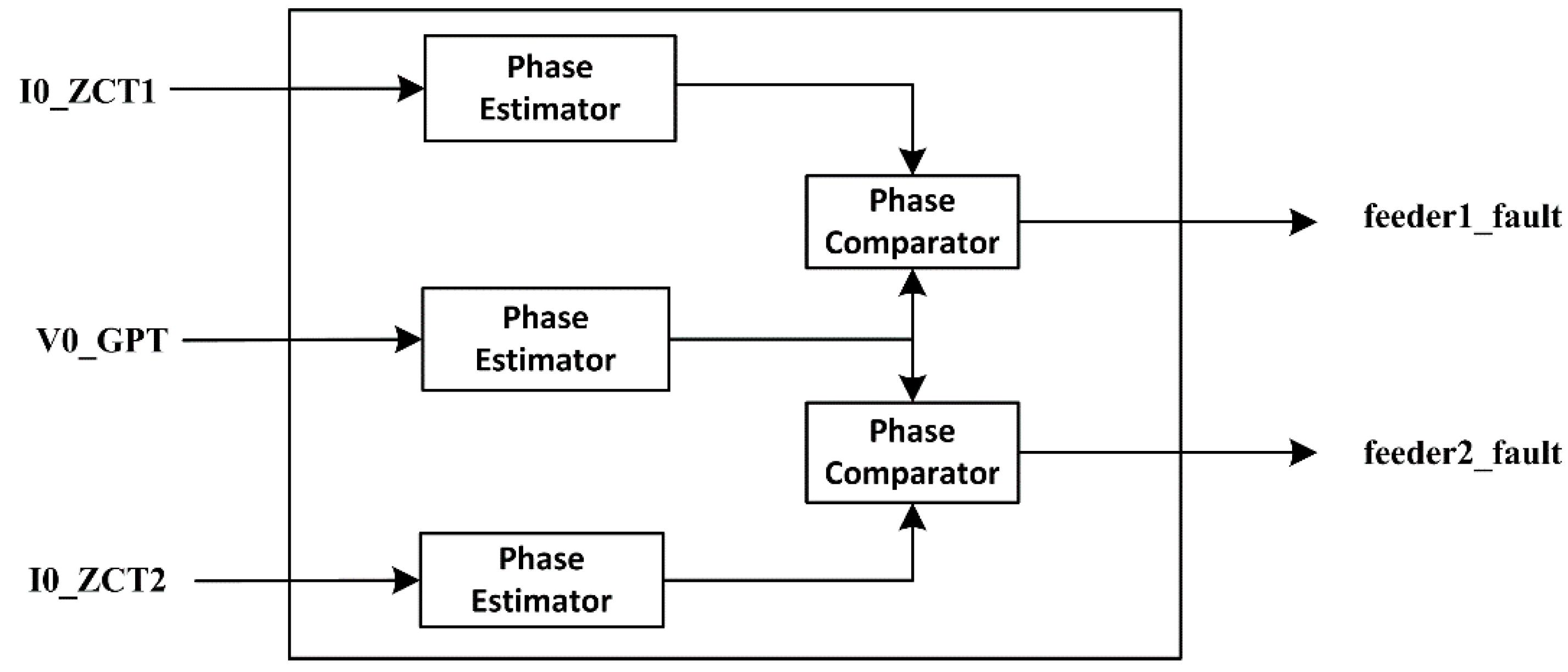 fault block diagram 7 round trailer plug energies free full text unsynchronized phasor based