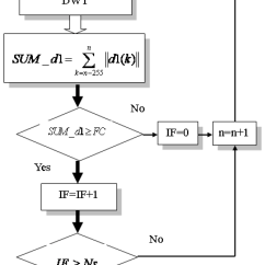 Fault Block Diagram Fan And Light Switch Wiring Energies Free Full Text Statistical Feature Extraction