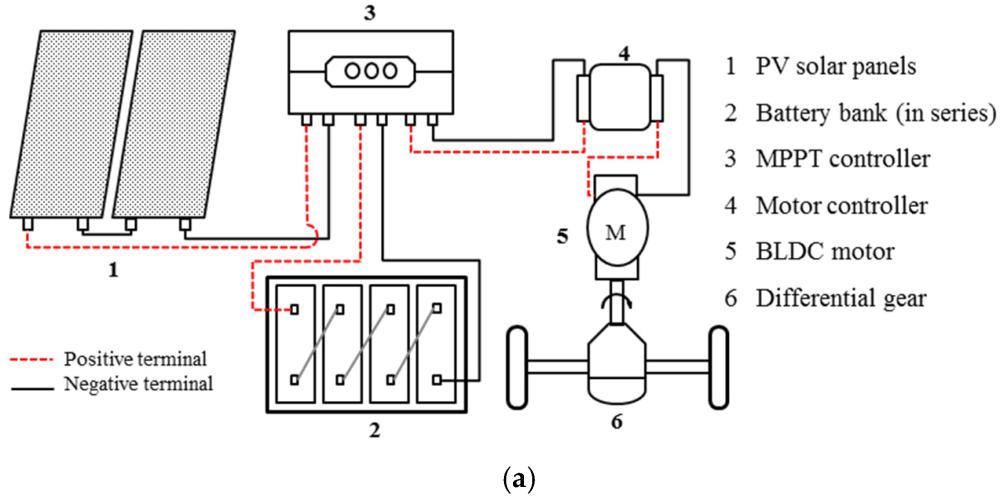 medium resolution of auto rickshaw wiring diagram wiring diagram technic auto rickshaw wiring diagram