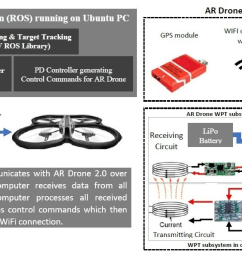ar drone 2 0 wiring diagram wiring diagram g9 parrot ar 20 images ar drone 2 0 wiring diagram [ 3365 x 1872 Pixel ]