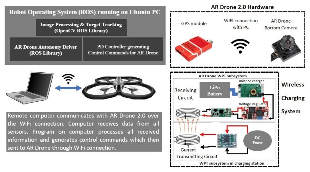 medium resolution of ar drone 2 0 wiring diagram wiring diagram g9 parrot ar 20 images ar drone 2 0 wiring diagram