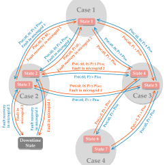 State Transition Diagram Example Library Management System Two Way Light Switch Wiring Uk Energies Free Full Text Interconnecting Microgrids Via