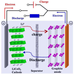 Lithium Ion Cell Diagram Guitar Wiring 3 Way Switch Energies Free Full Text Cost Projection Of State
