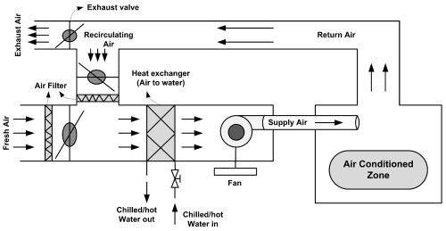 small resolution of simple diagram of ahu wiring diagram used simple diagram of human heart energies free full text
