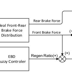 How To Simplify Block Diagrams Tiger Shark Life Cycle Diagram Energies Free Full Text Enhanced Regenerative Braking