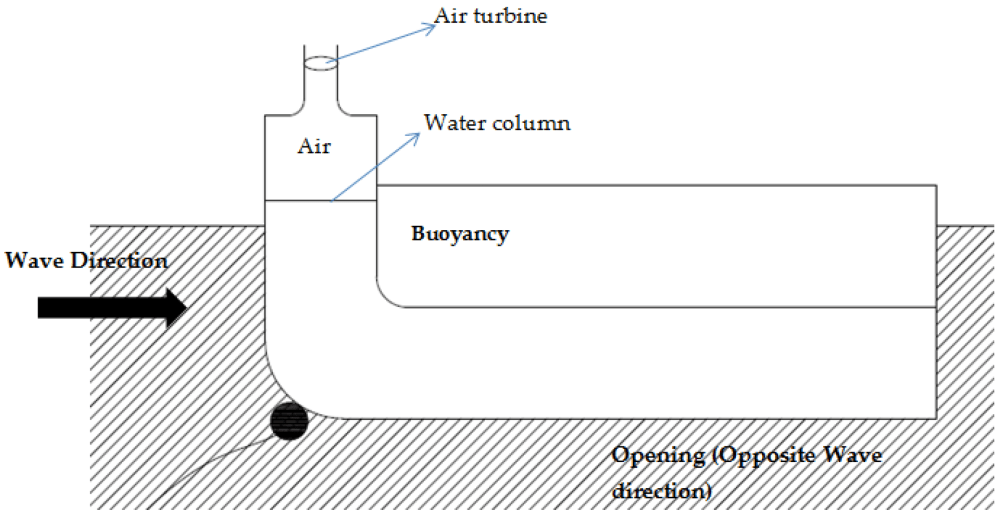 medium resolution of energies free full text ocean wave energy converters status and ocean wave energy diagram mixing of wave action