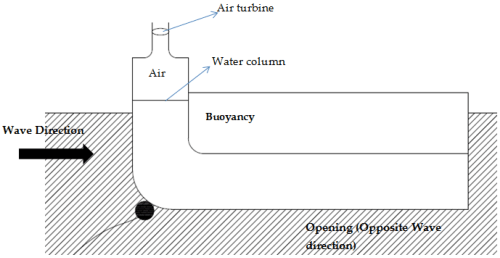 small resolution of energies free full text ocean wave energy converters status and ocean wave energy diagram mixing of wave action