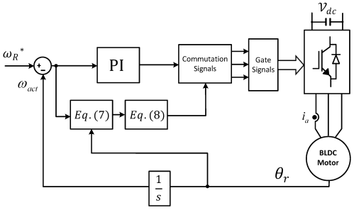 small resolution of energies free full text on field weakening performance of a graphic equalizer circuit diagram moreover brushless motor diagram