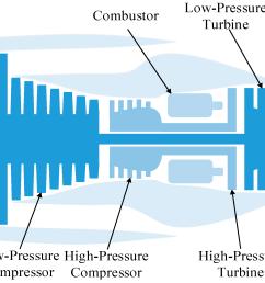 energies free full text degradation tendency measurement ofaircraft engine diagram 17 [ 2270 x 1459 Pixel ]