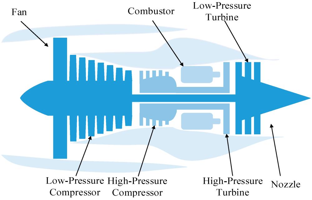 medium resolution of energies free full text degradation tendency measurement ofaircraft engine diagram 17