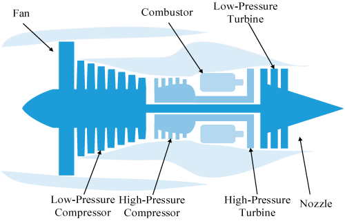small resolution of energies free full text degradation tendency measurement ofaircraft engine diagram 17