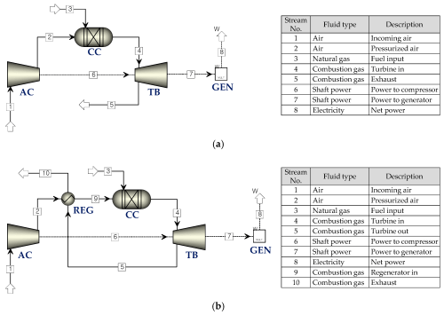 small resolution of energies 11 03511 g001a energies 11 03511 g001b figure 1 flow diagrams of gas turbine power cycles