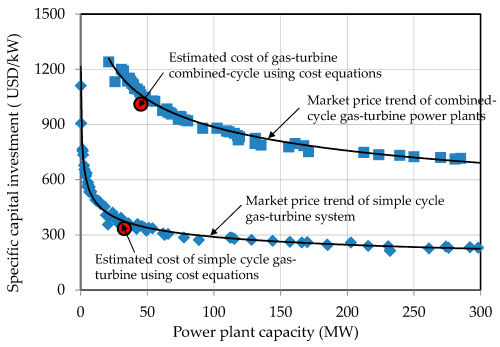 small resolution of energies 11 03511 g003 figure 3