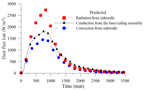 small resolution of energies free full text natural gas intermittent kiln for the natural gas kiln diagram