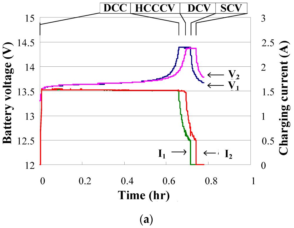 medium resolution of energies 12 01650 g016a