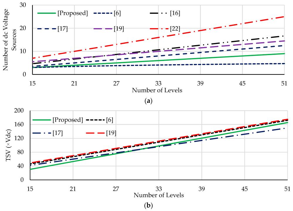 medium resolution of energies 12 01810 g005