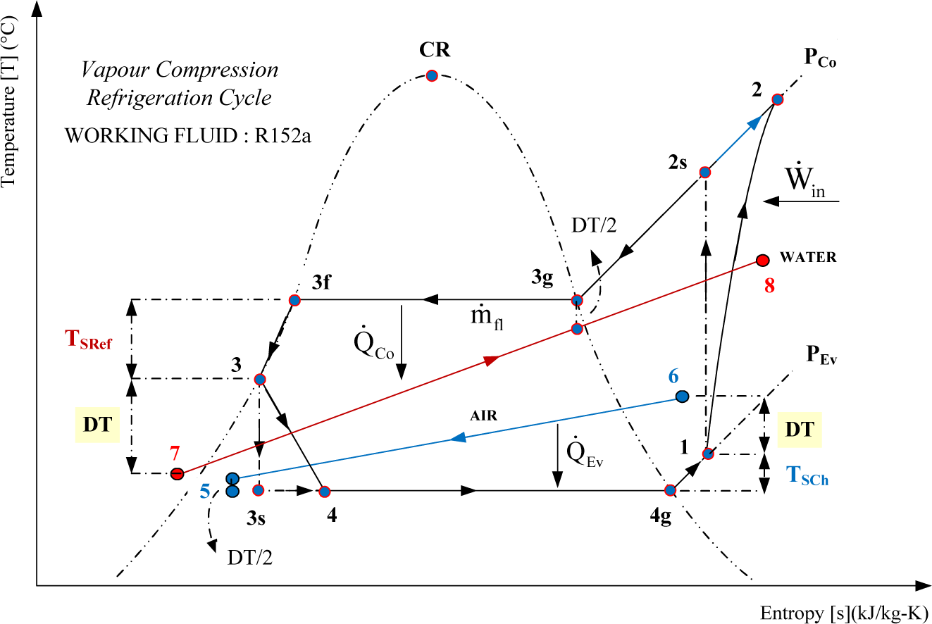 temperature enthalpy diagram for water honeywell thermostat anleitung entropy free full text equivalent
