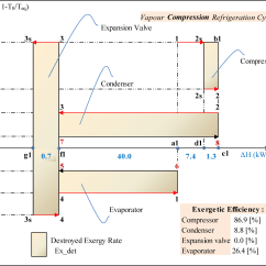 Ts Diagram Of Vapour Compression Cycle Jeep Wrangler Tj Subwoofer Wiring Entropy Free Full Text Equivalent Temperature Enthalpy