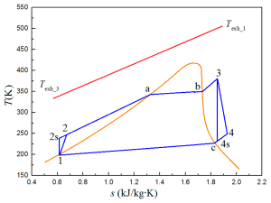 Entropy | Free FullText | Study on Mixed Working Fluids with Different Compositions in Organic