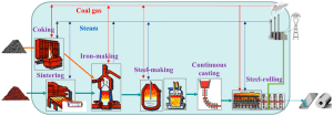 Entropy | Free FullText | Generalized Thermodynamic Optimization for Iron and Steel Production