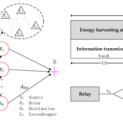 entropy free full text energy harvesting for physical layer physical security risk assessment template physical layer security diagrams [ 3644 x 1632 Pixel ]