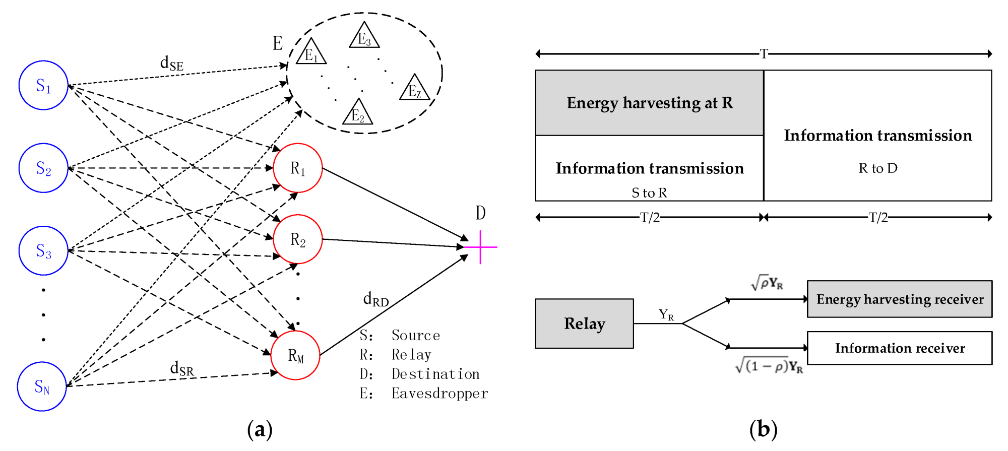 hight resolution of entropy free full text energy harvesting for physical layer physical security risk assessment template physical layer security diagrams