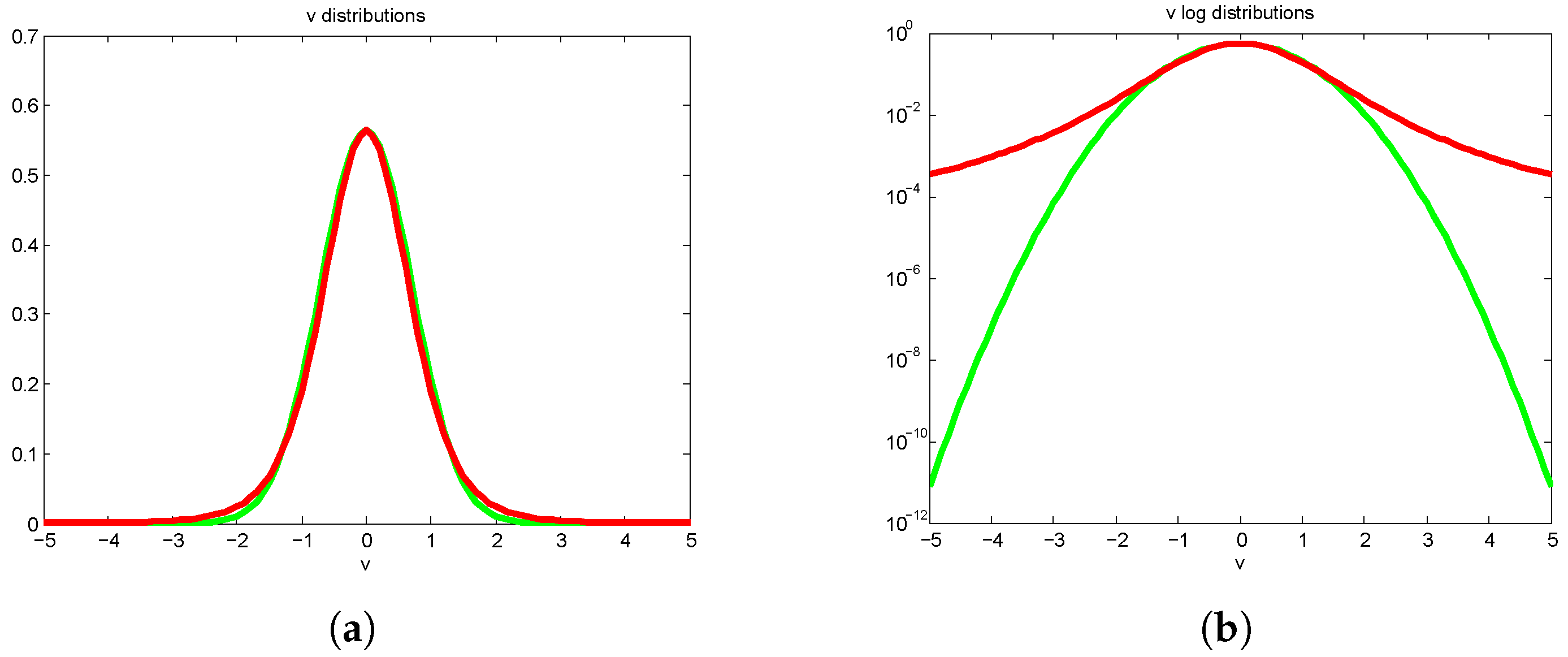 Linear Velocity Distribution Equation