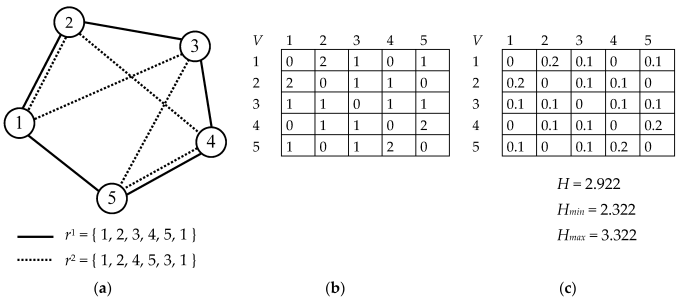 Entropy Free Full Text Hybrid Algorithm Based On Ant Colony Optimization And Simulated Annealing Applied To The Dynamic Traveling Salesman Problem Html