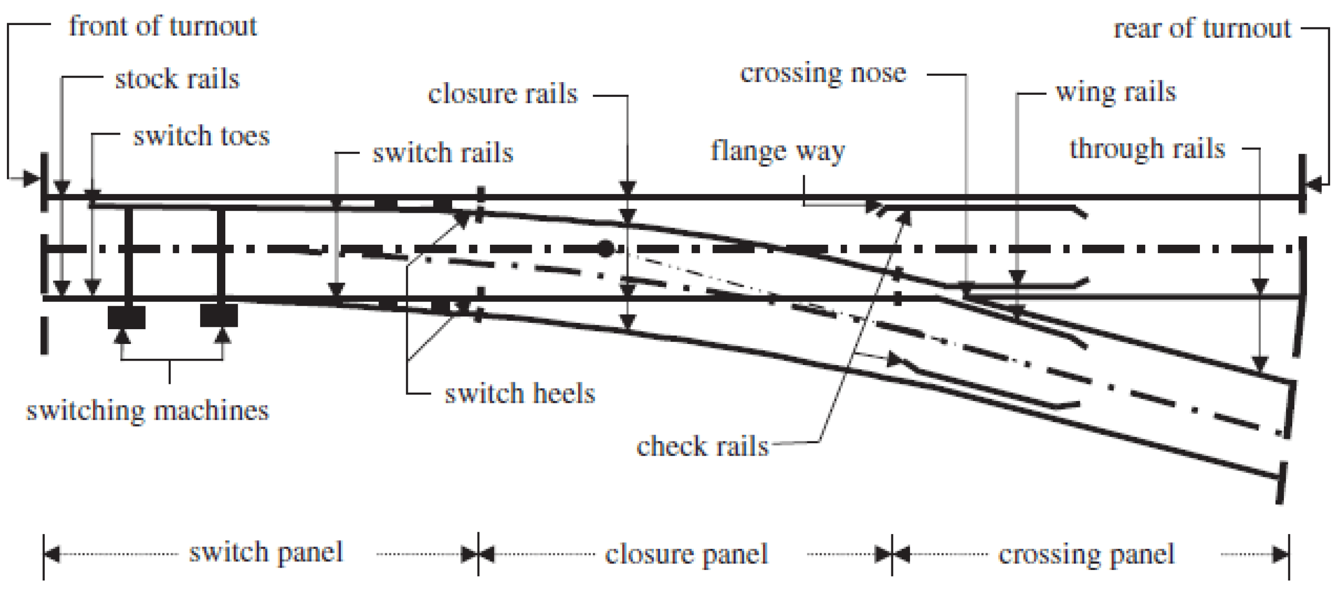 Atlas Ho Track Switch Wiring Environments Free Full Text Life Cycle Cost Evaluation