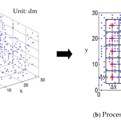 Slope Orientation Diagram Fish For Labs Forests Free Full Text Automatic Detection Of Single Trees In No