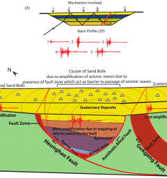 geosciences free full text geological and structural control on sand boil diagram [ 2532 x 2094 Pixel ]