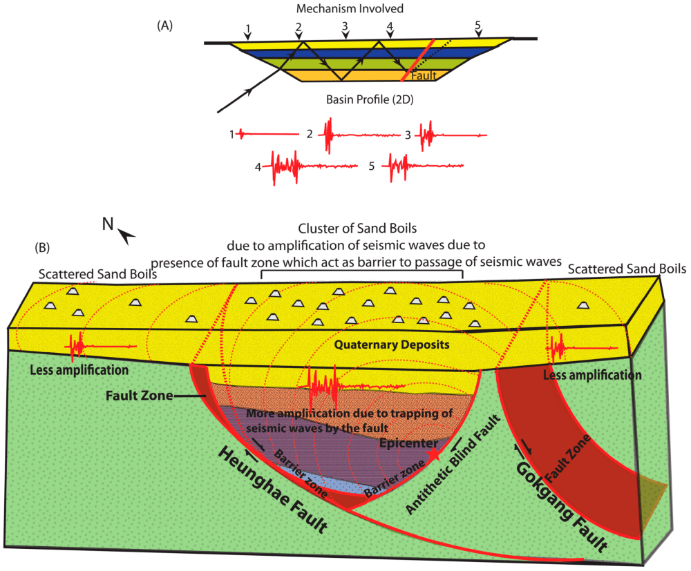 medium resolution of geosciences free full text geological and structural control on sand boil diagram
